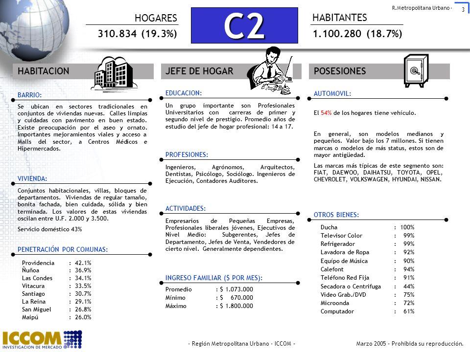 C2 HOGARES HABITANTES 310.834 (19.3%) 1.100.280 (18.7%) HABITACION