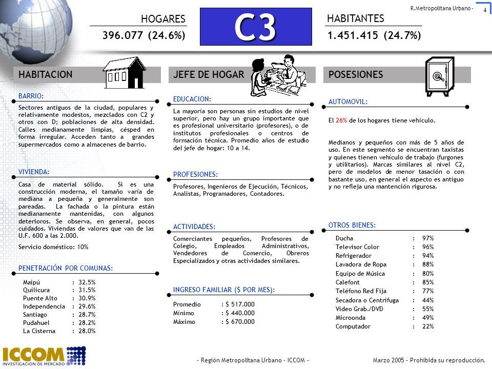 C3 HOGARES HABITANTES 396.077 (24.6%) 1.451.415 (24.7%) HABITACION