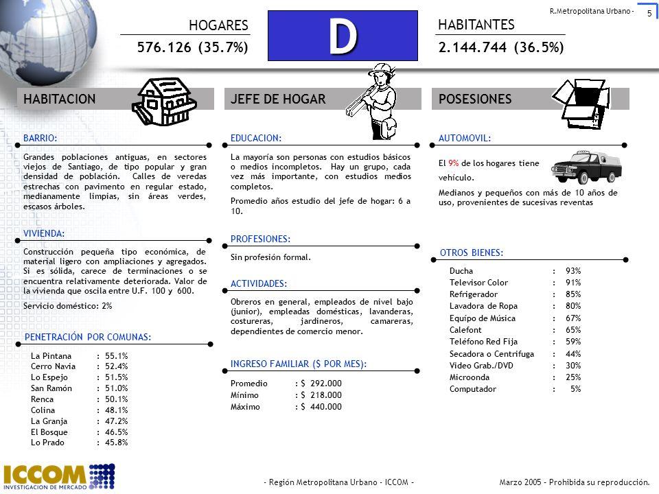 D HOGARES HABITANTES 576.126 (35.7%) 2.144.744 (36.5%) HABITACION
