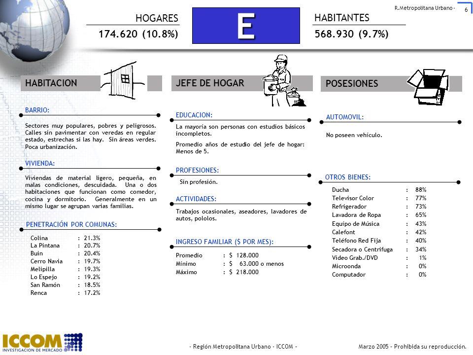 E HOGARES HABITANTES 174.620 (10.8%) 568.930 (9.7%) HABITACION