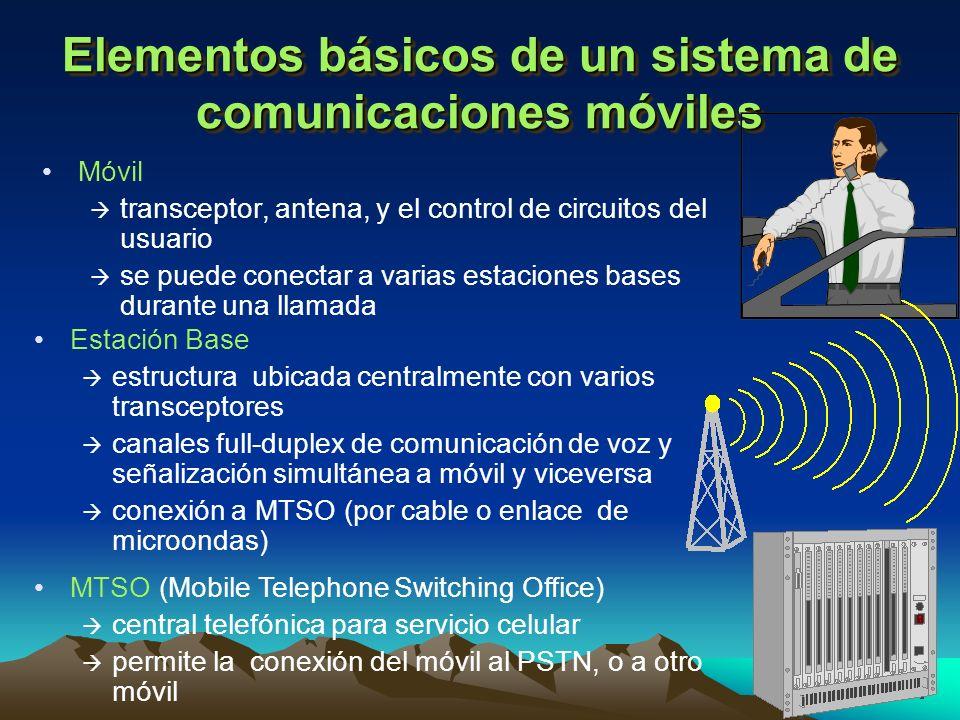 Elementos básicos de un sistema de comunicaciones móviles