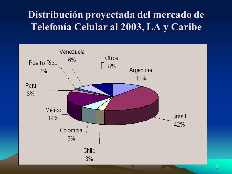 Distribución proyectada del mercado de Telefonía Celular al 2003, LA y Caribe