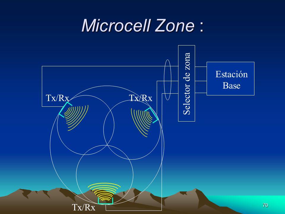 Microcell Zone : Selector de zona Estación Base Tx/Rx Tx/Rx Tx/Rx