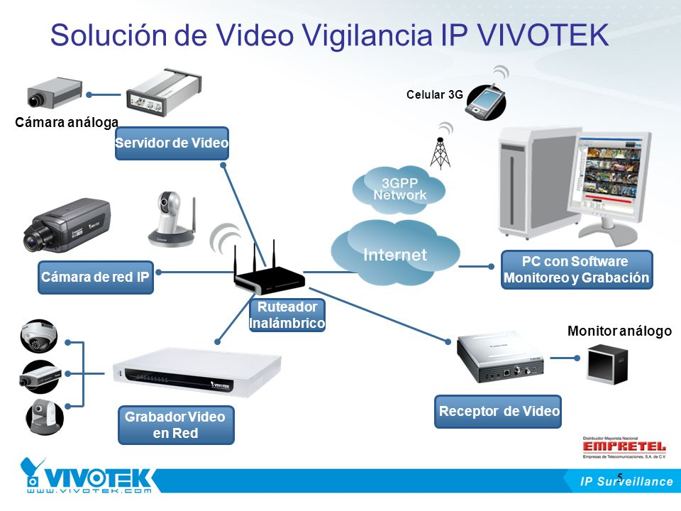 Solución de Video Vigilancia IP VIVOTEK