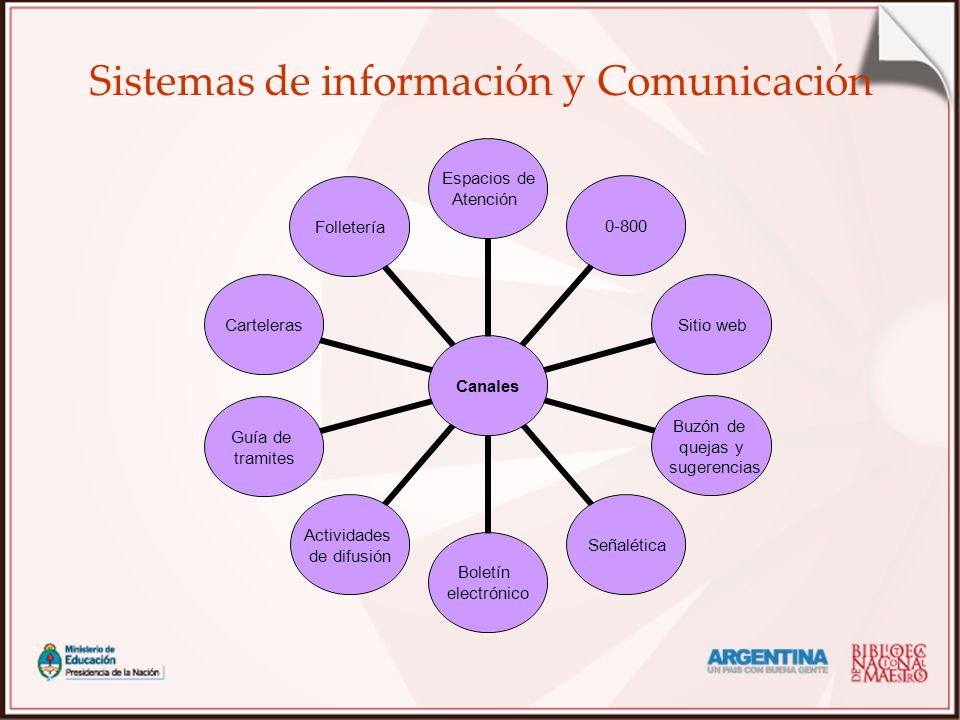 Sistemas de información y Comunicación
