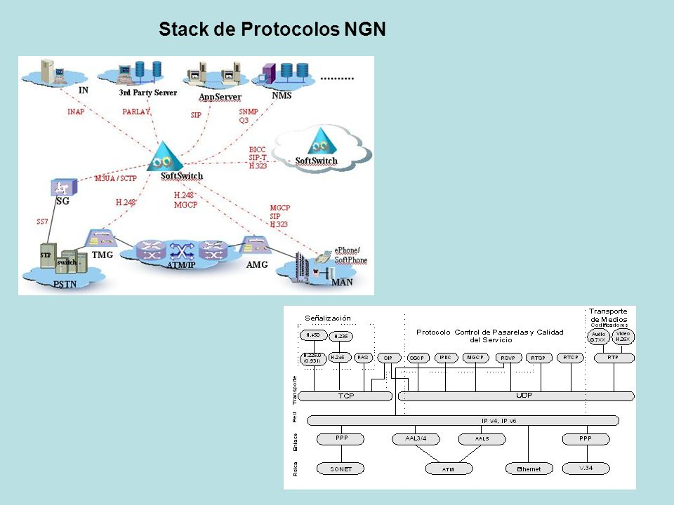 Stack de Protocolos NGN