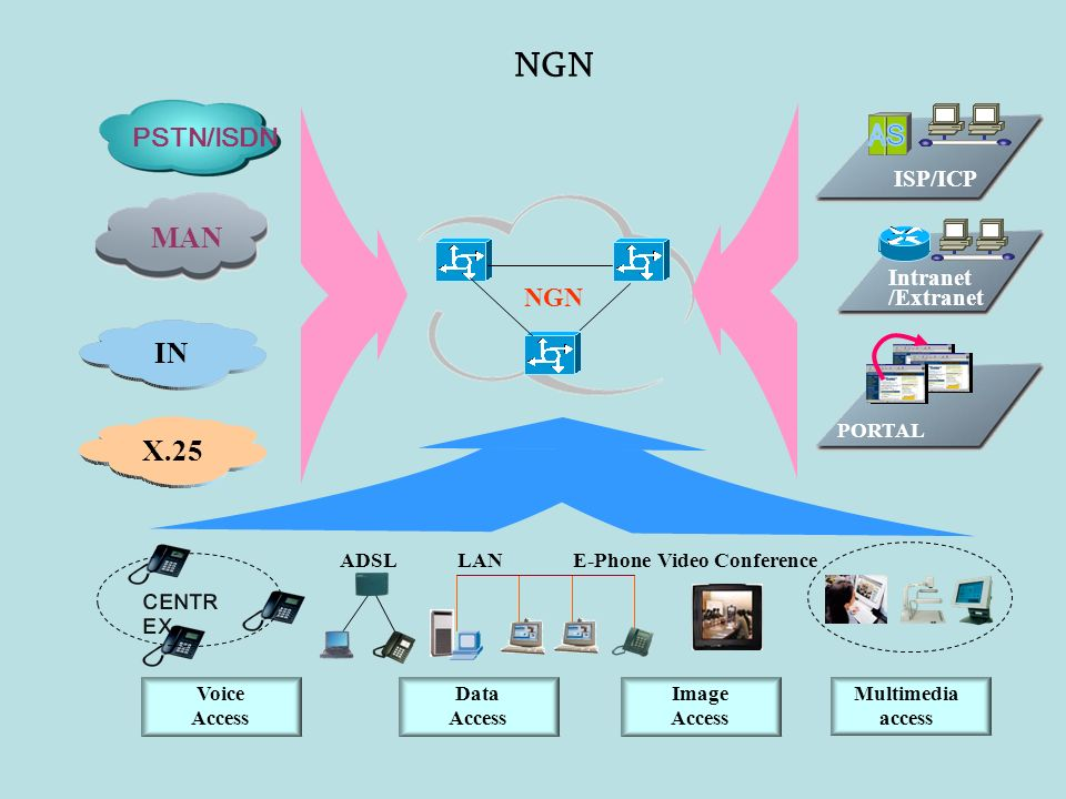 A S NGN MAN IN X.25 PSTN/ISDN NGN ISP/ICP Intranet /Extranet CENTREX
