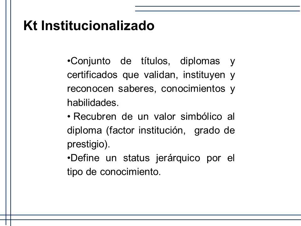 Kt Institucionalizado