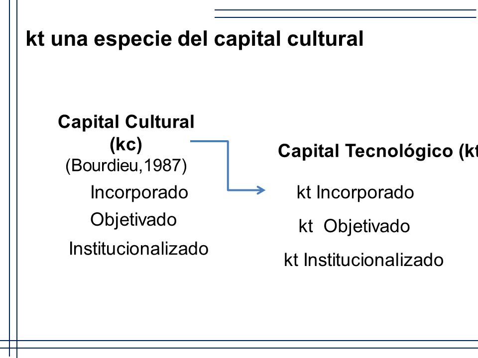 Capital Cultural (kc) (Bourdieu,1987)