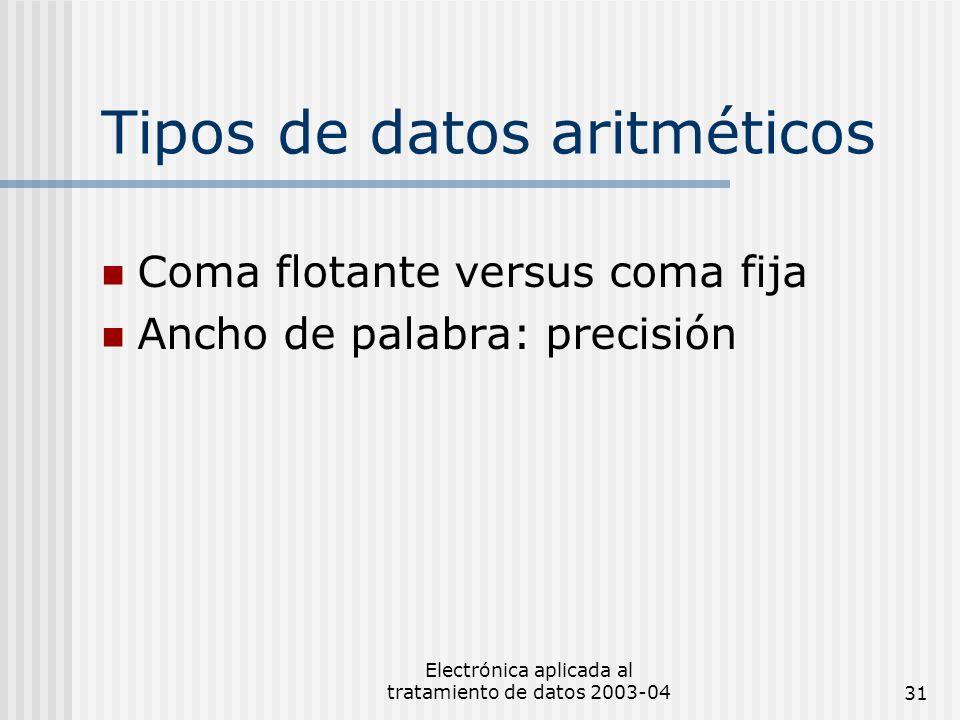 Tipos de datos aritméticos