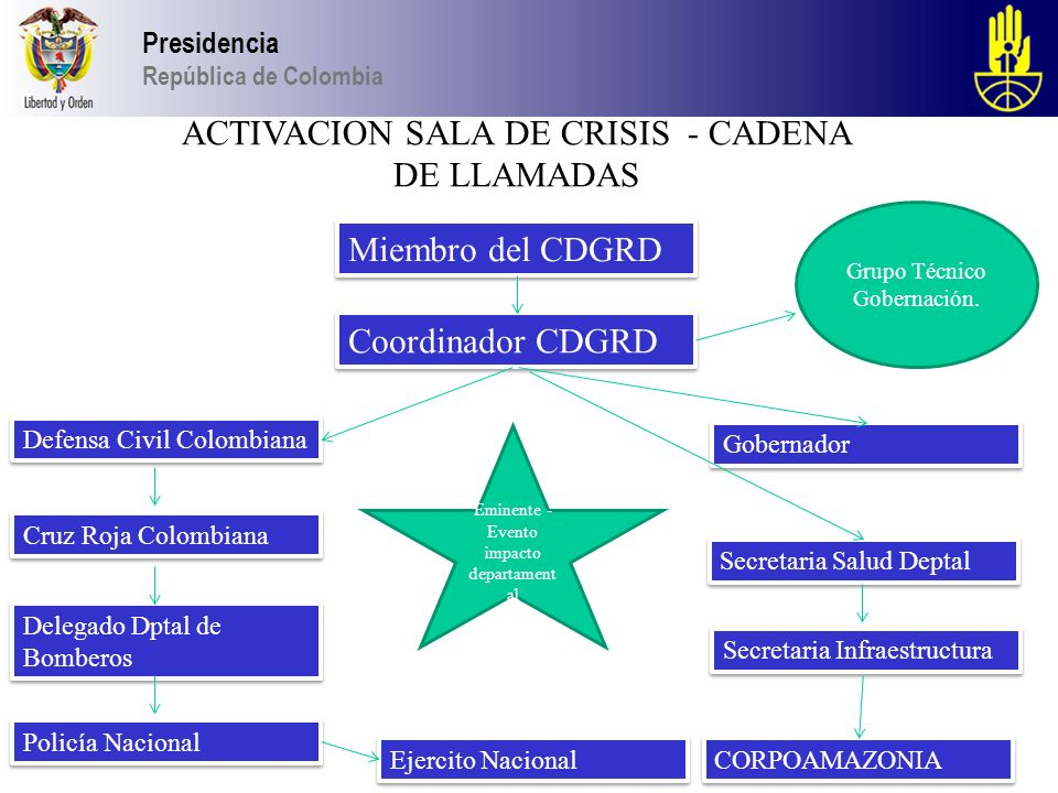 ACTIVACION SALA DE CRISIS - CADENA DE LLAMADAS