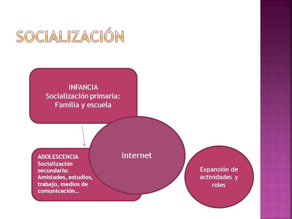 SOCIALIZACIÓN Internet INFANCIA