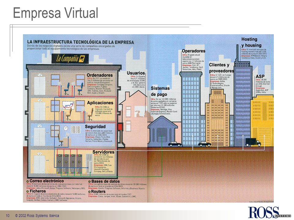 Empresa Virtual © 2002 Ross Systems Ibérica