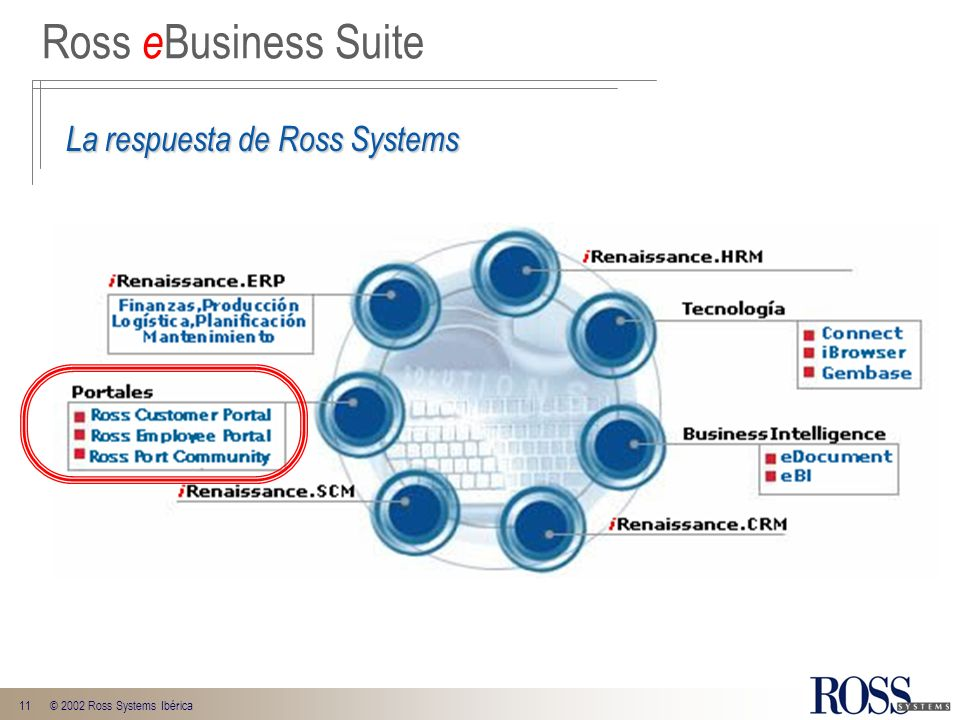 Ross eBusiness Suite La respuesta de Ross Systems