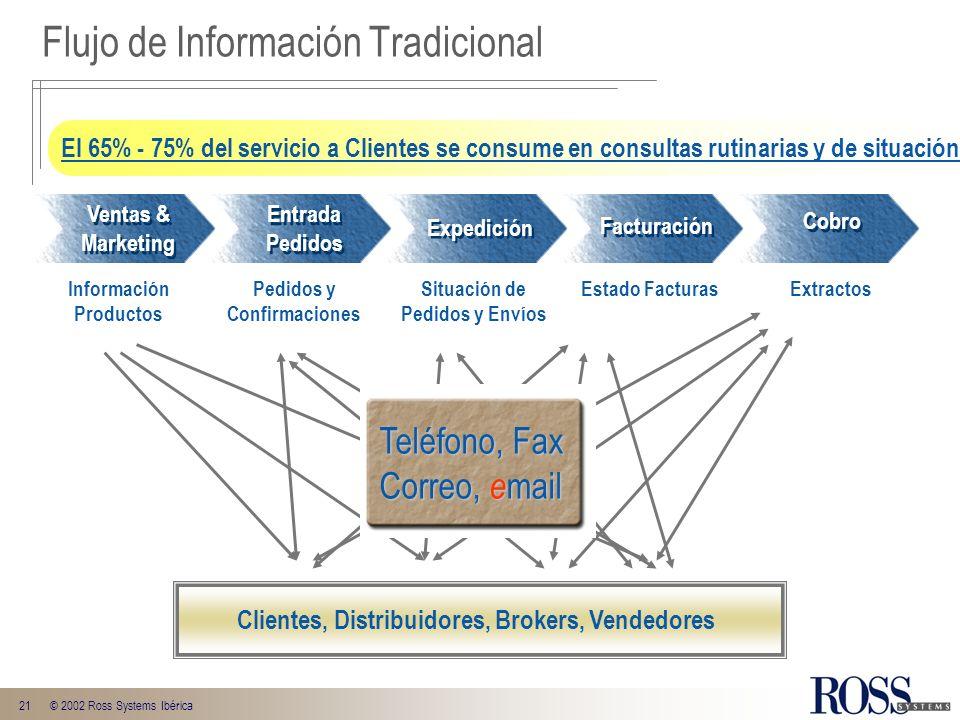 Flujo de Información Tradicional