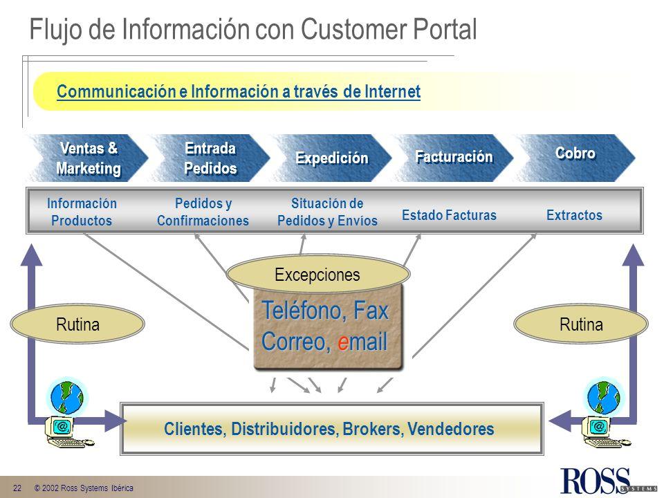 Flujo de Información con Customer Portal