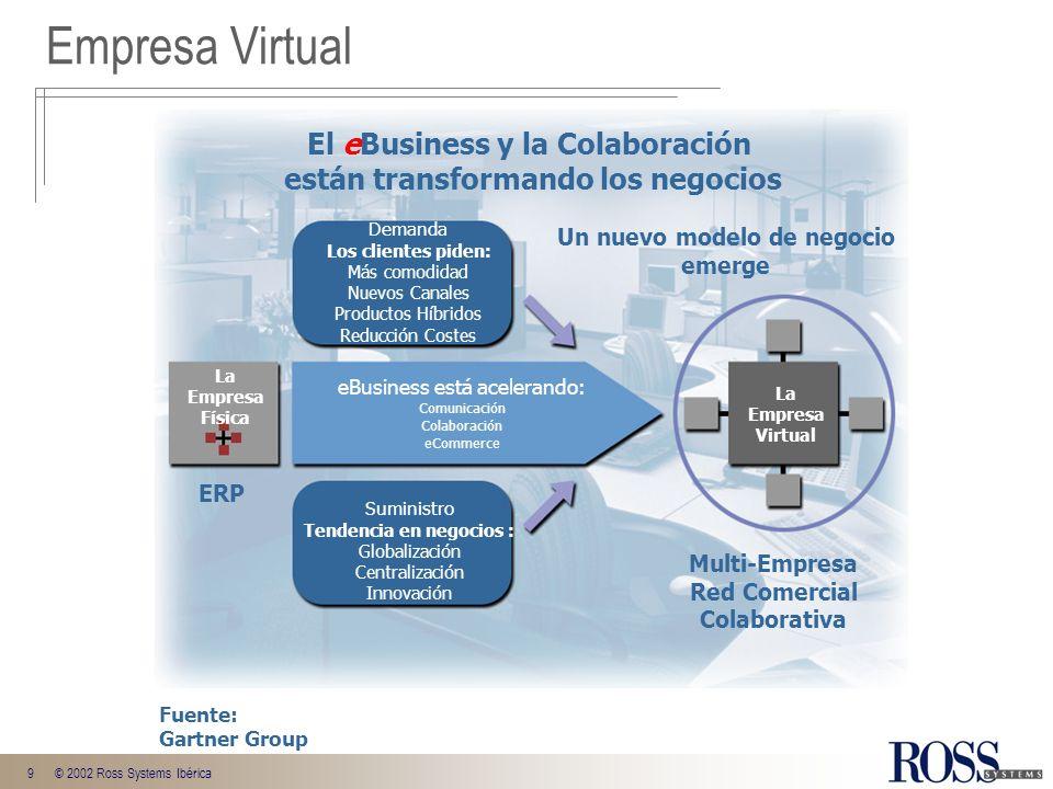 Empresa Virtual El eBusiness y la Colaboración