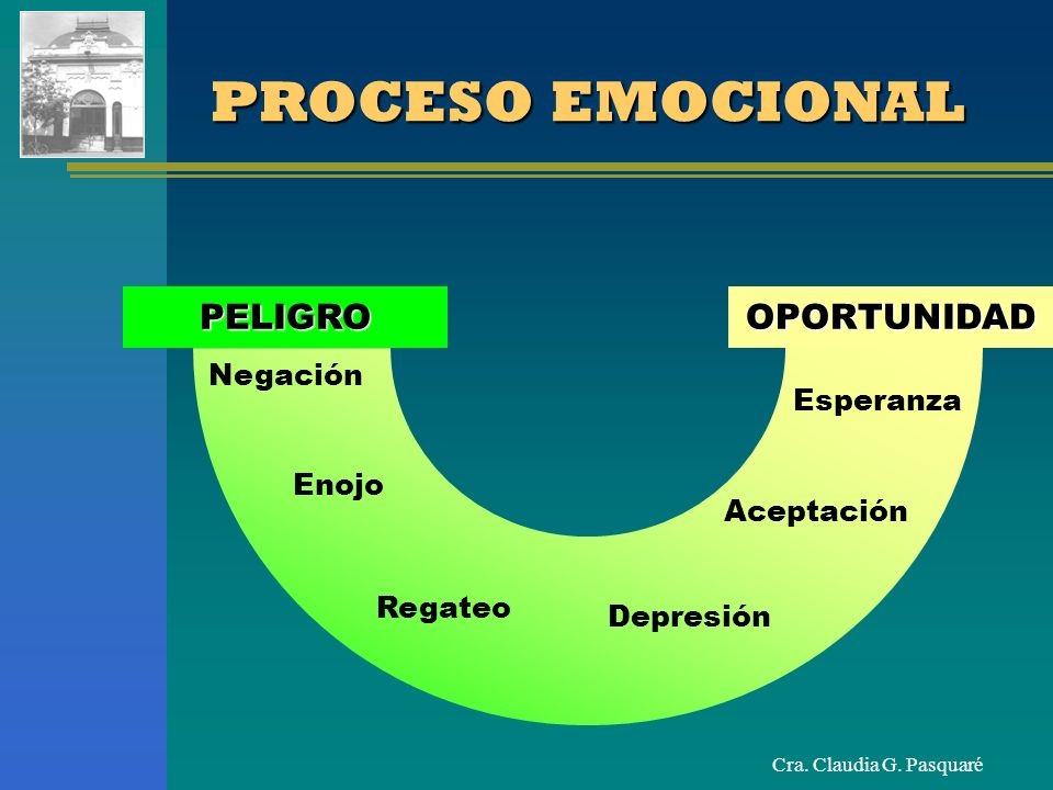 PROCESO EMOCIONAL PELIGRO OPORTUNIDAD Negación Esperanza Enojo