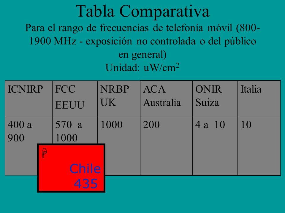 Tabla Comparativa Para el rango de frecuencias de telefonía móvil (800-1900 MHz - exposición no controlada o del público en general) Unidad: uW/cm2