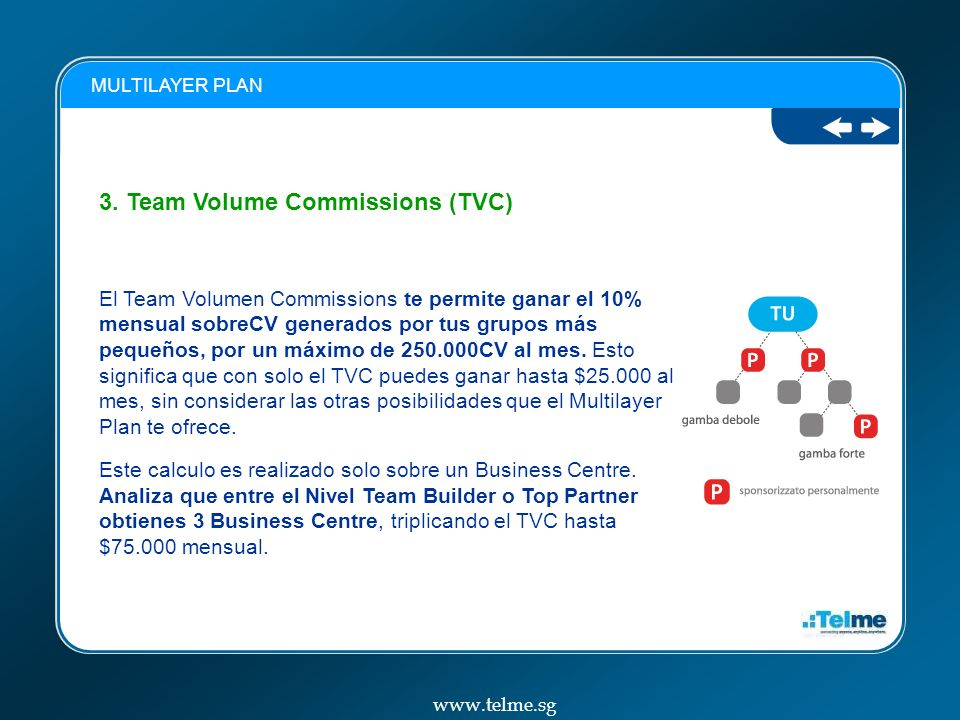 3. Team Volume Commissions (TVC)