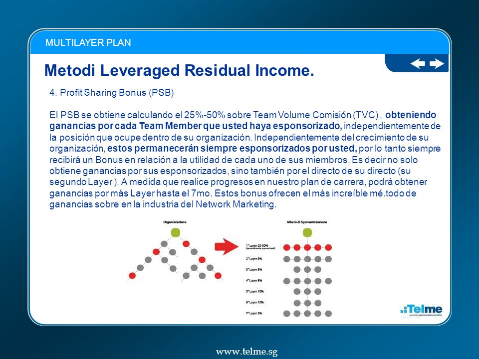 Metodi Leveraged Residual Income.