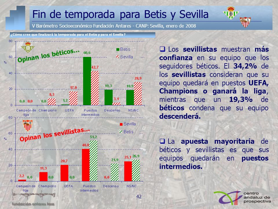 Fin de temporada para Betis y Sevilla
