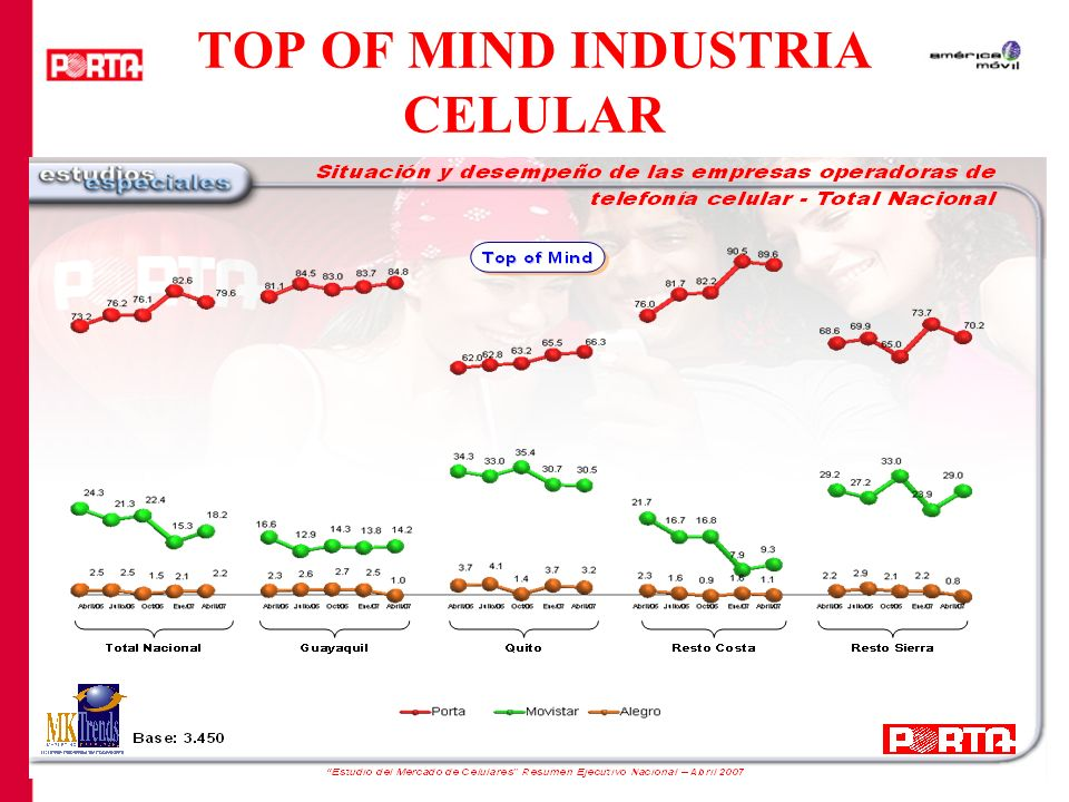 TOP OF MIND INDUSTRIA CELULAR