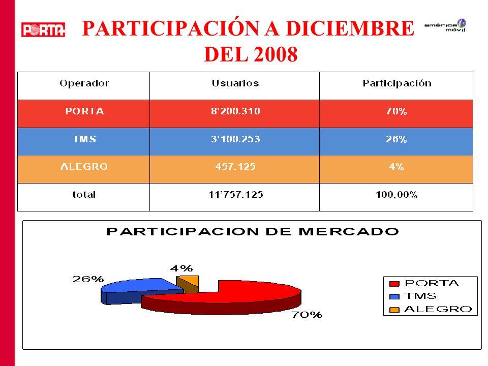 PARTICIPACIÓN A DICIEMBRE DEL 2008