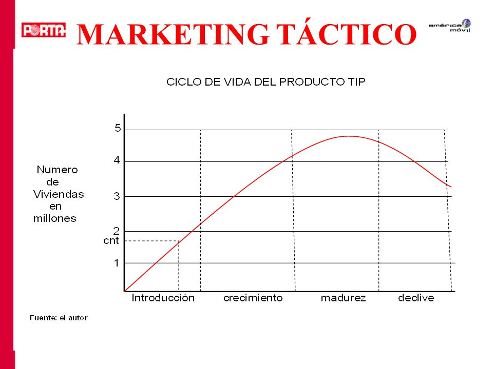 MARKETING TÁCTICO