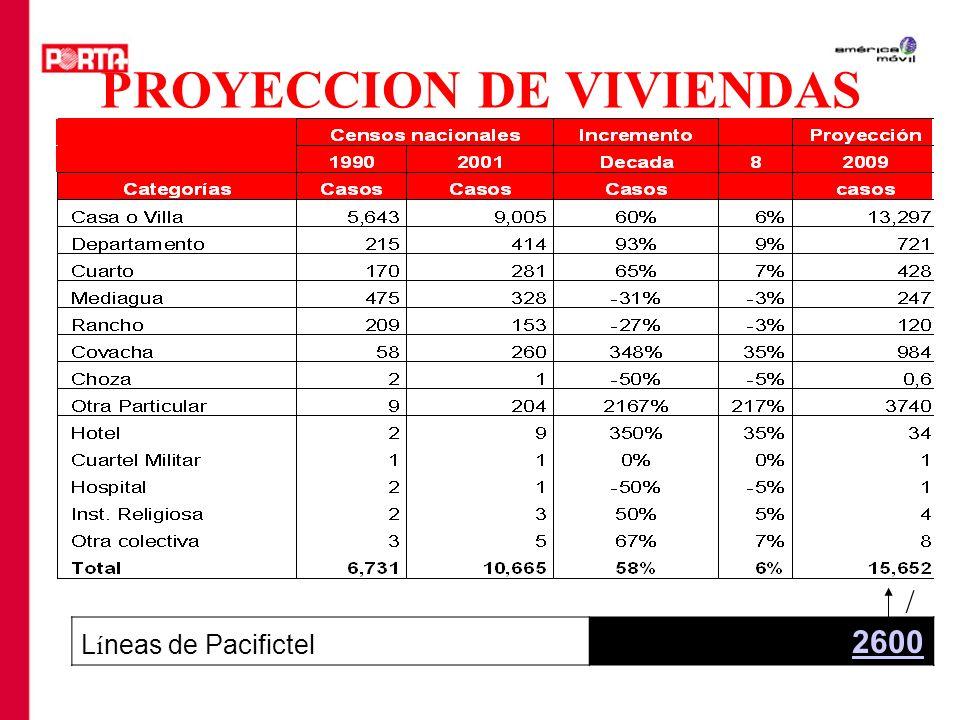 PROYECCION DE VIVIENDAS