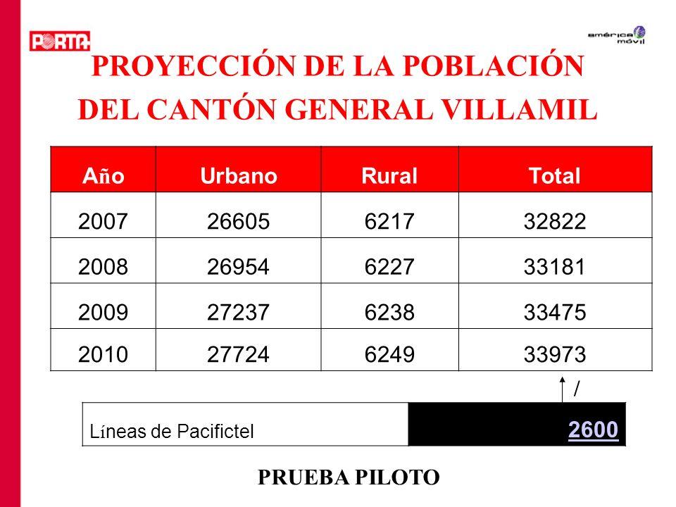 PROYECCIÓN DE LA POBLACIÓN DEL CANTÓN GENERAL VILLAMIL