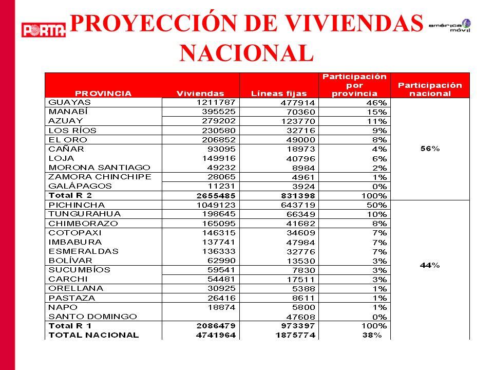 PROYECCIÓN DE VIVIENDAS NACIONAL