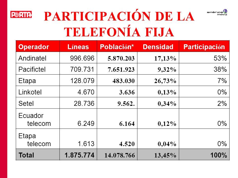 PARTICIPACIÓN DE LA TELEFONÍA FIJA