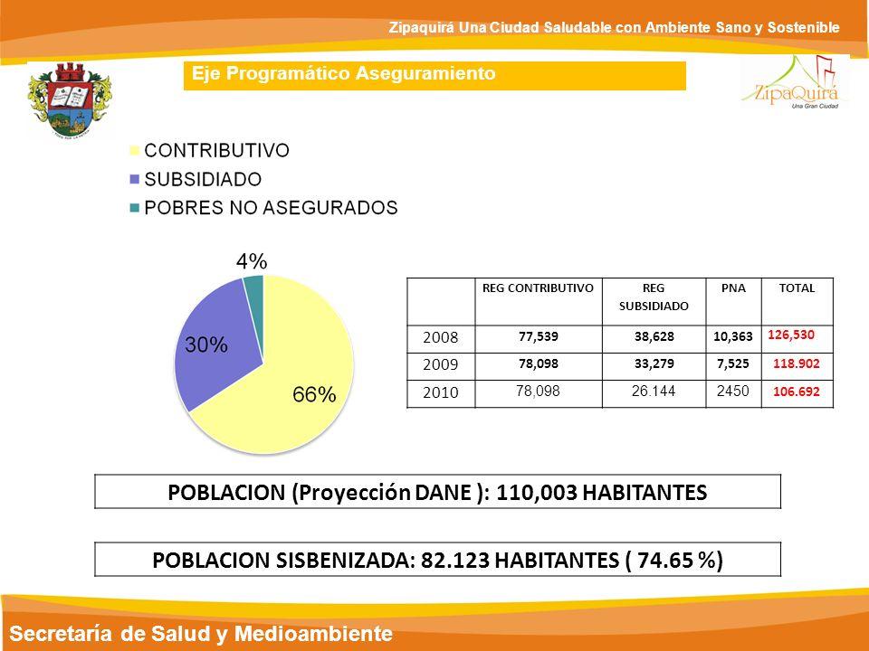 POBLACION (Proyección DANE ): 110,003 HABITANTES