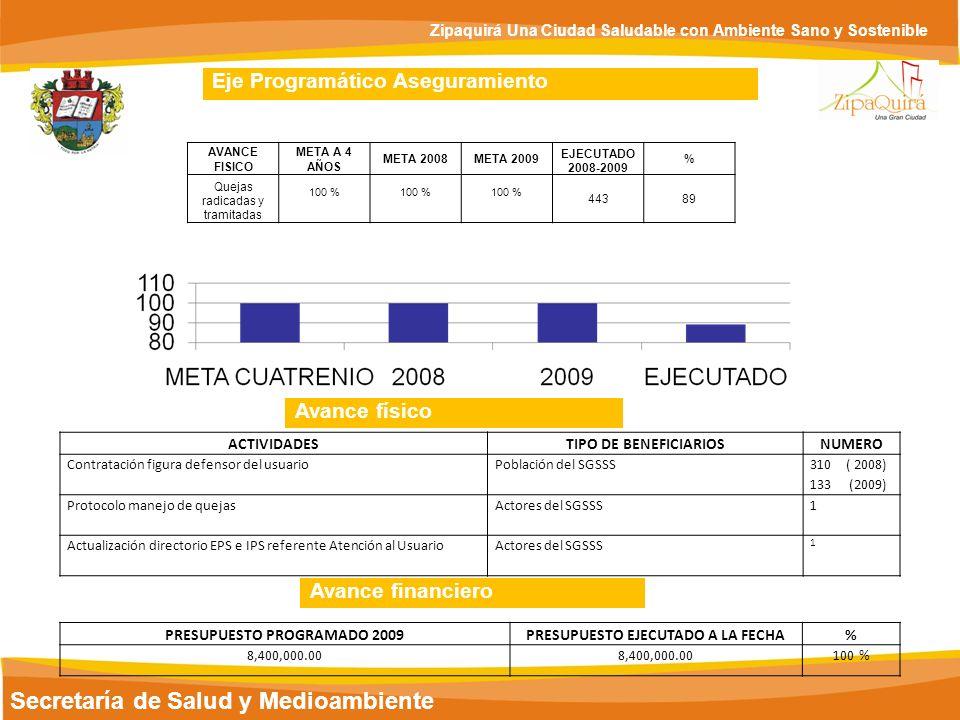 PRESUPUESTO PROGRAMADO 2009 PRESUPUESTO EJECUTADO A LA FECHA