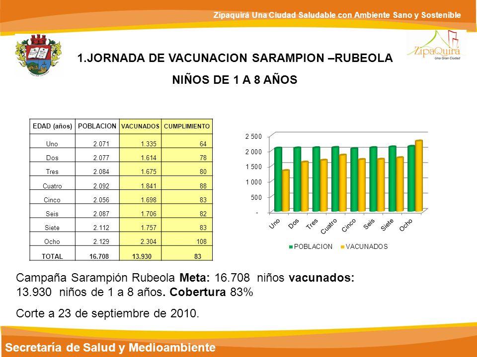 1.JORNADA DE VACUNACION SARAMPION –RUBEOLA