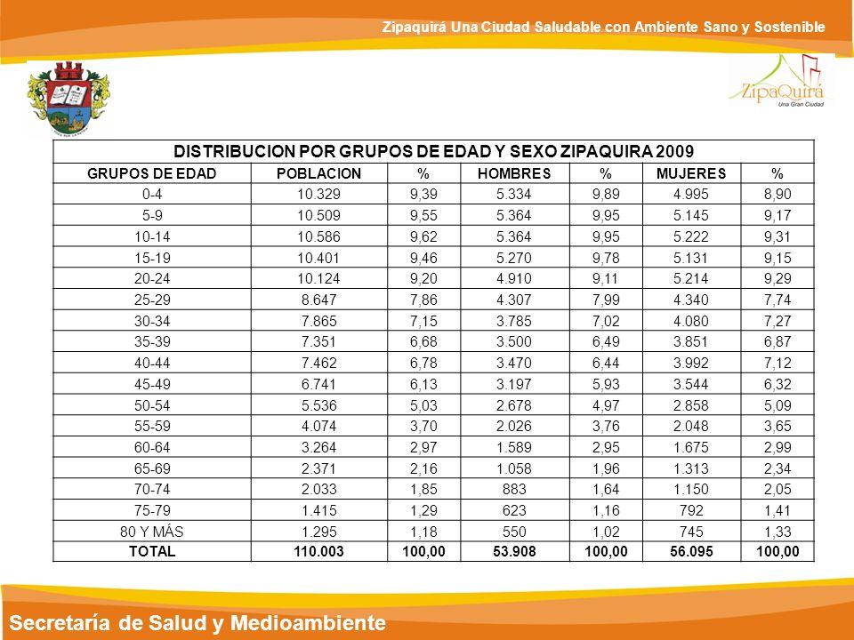 DISTRIBUCION POR GRUPOS DE EDAD Y SEXO ZIPAQUIRA 2009