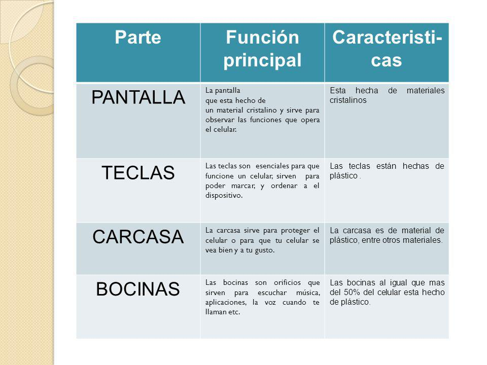 Parte Función principal Caracteristi-cas