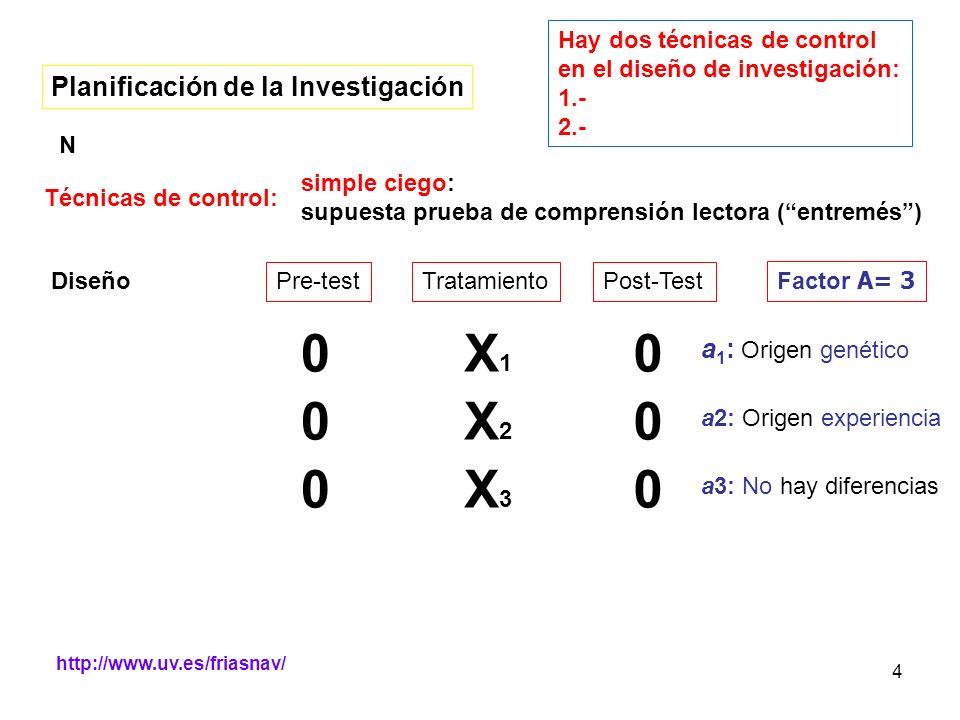 X1 X2 X3 Planificación de la Investigación a1: Origen genético