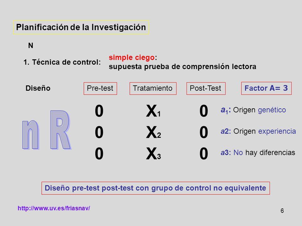 X1 X2 X3 n R Planificación de la Investigación a1: Origen genético N