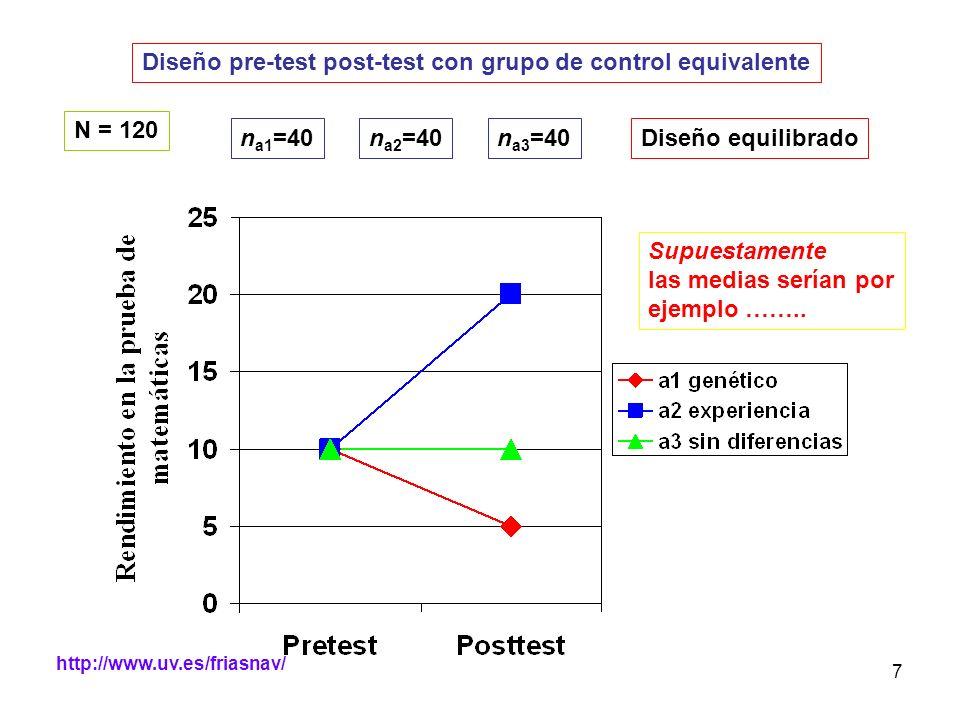 Diseño pre-test post-test con grupo de control equivalente