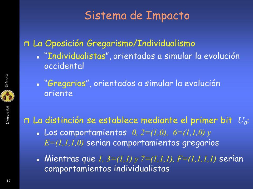 Sistema de Impacto La Oposición Gregarismo/Individualismo
