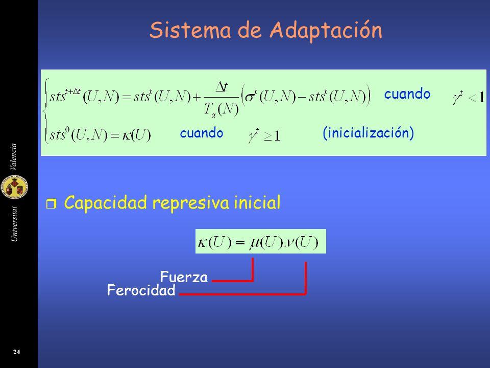 Sistema de Adaptación Capacidad represiva inicial Fuerza Ferocidad