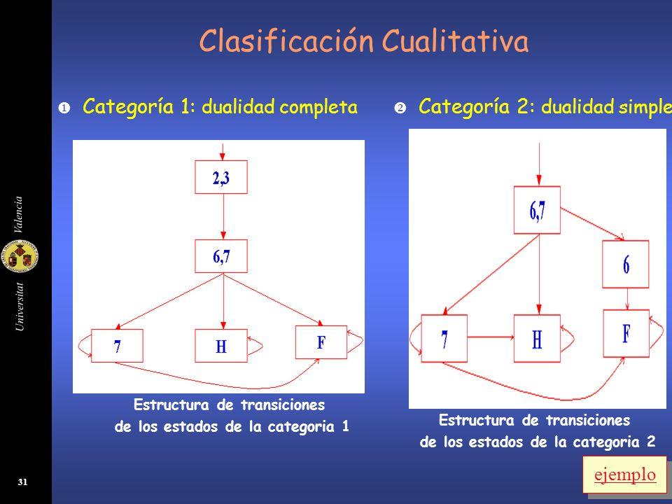 Clasificación Cualitativa