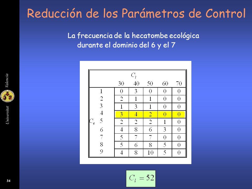 Reducción de los Parámetros de Control