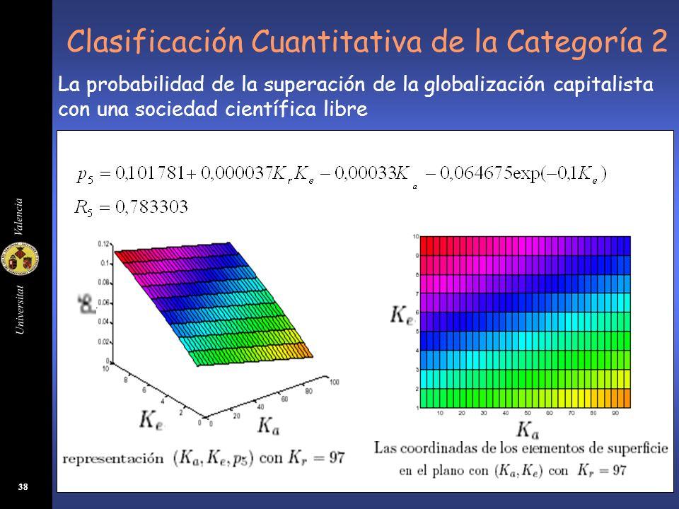 Clasificación Cuantitativa de la Categoría 2