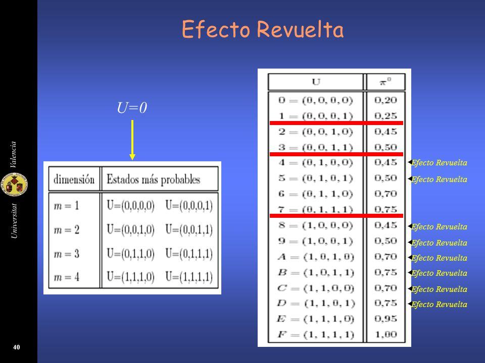 Efecto Revuelta U=0 Efecto Revuelta Efecto Revuelta Efecto Revuelta