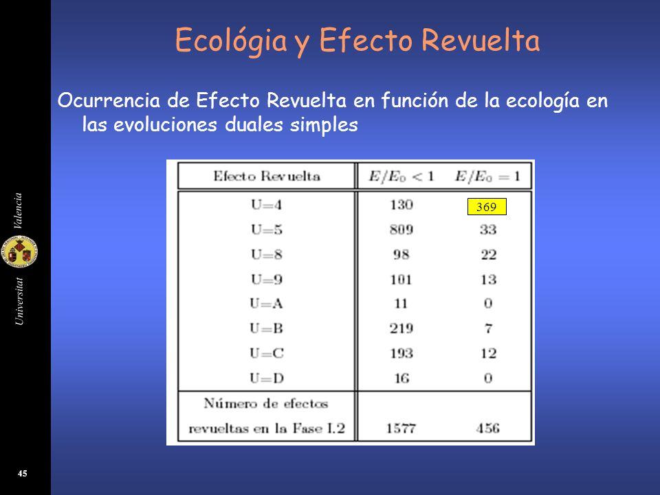 Ecológia y Efecto Revuelta