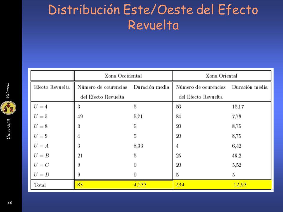 Distribución Este/Oeste del Efecto Revuelta