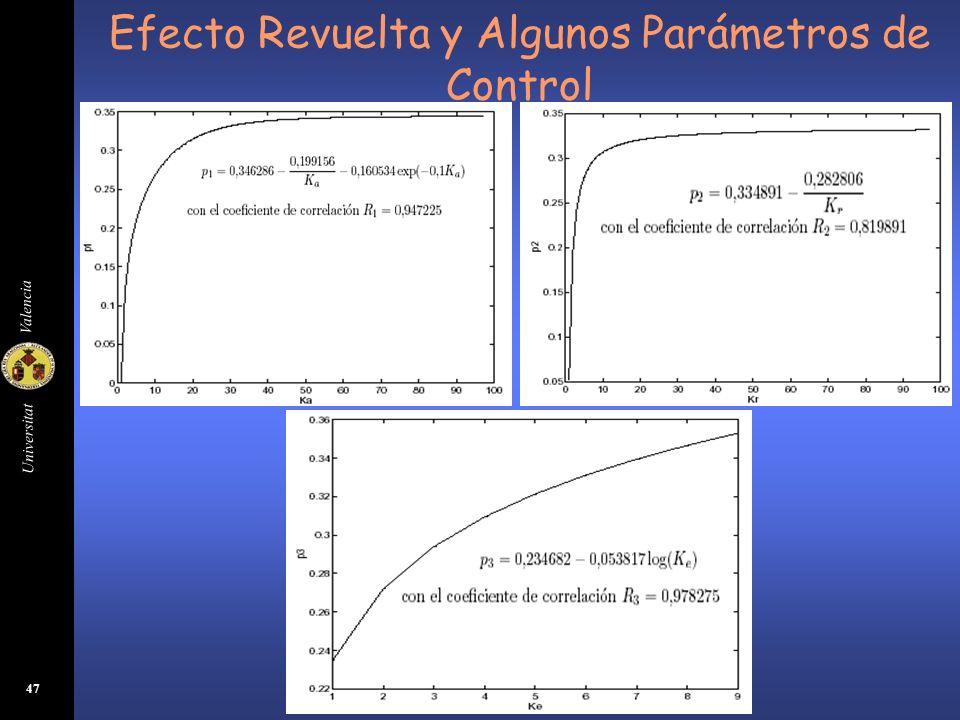 Efecto Revuelta y Algunos Parámetros de Control
